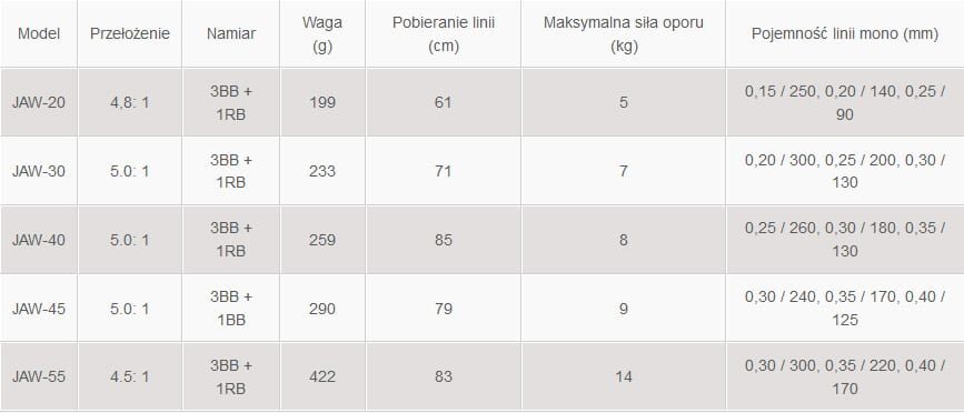 tabela rozmiarów Okuma Jaw